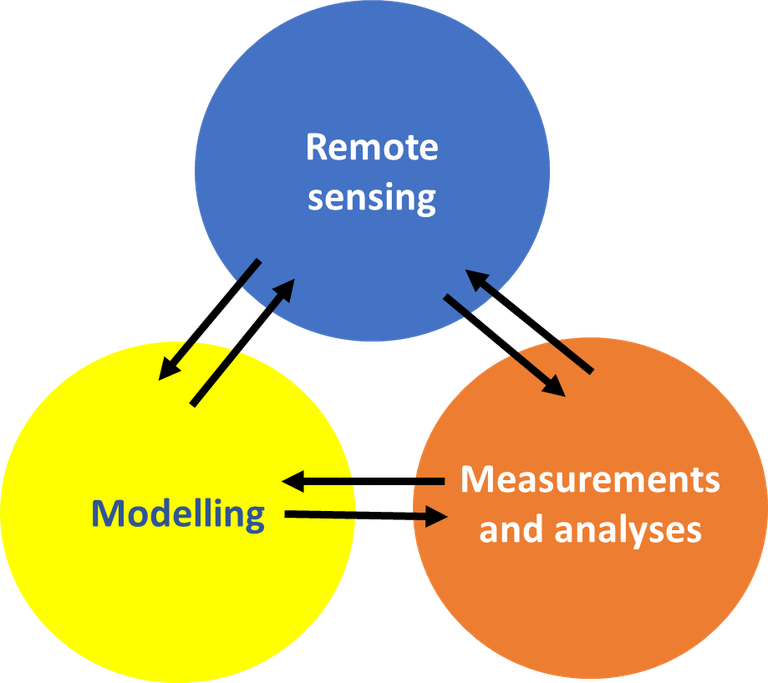 Figure X: Measurements and Analyses to in-situ data / sampling